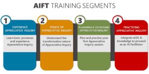 AIFT Training Segments